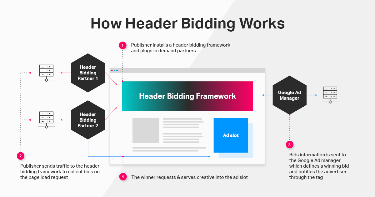 How Header Bidding Wrapper Works
