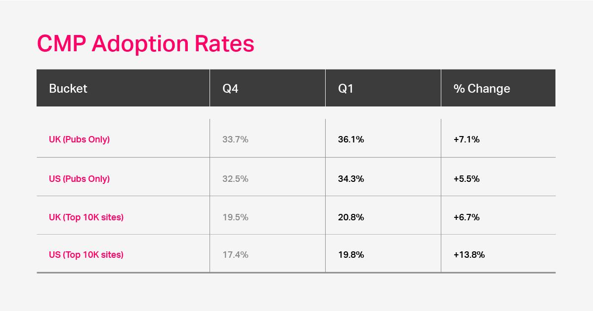CMP Adoption Rates