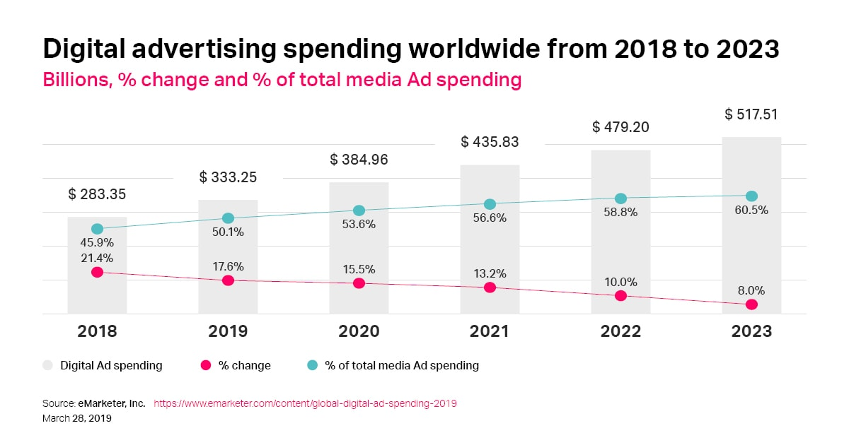 Digital Ad Spending Worldwide According To Emarketer