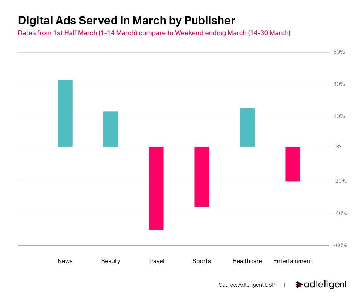 Digital Ads Served In March By Publishers Under COVID-19 Crisis
