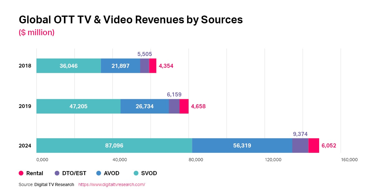 Global OTT And Video Revenue By 2024