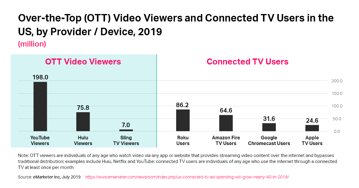 OTT/ CTV Viewers In The US For 2019